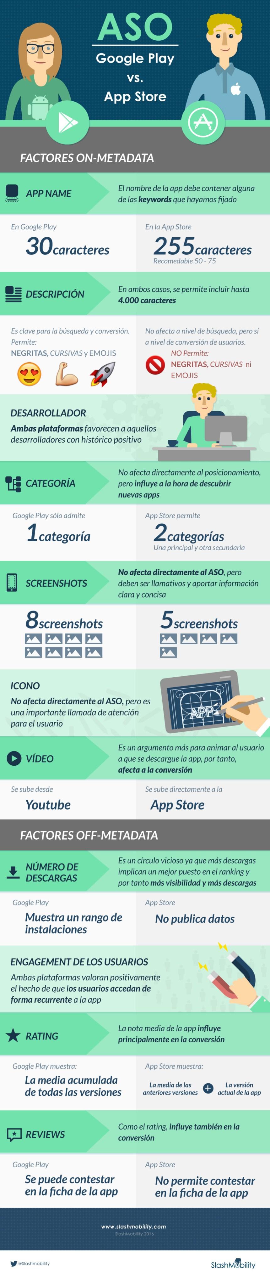 ASO: Google Play vs IOS