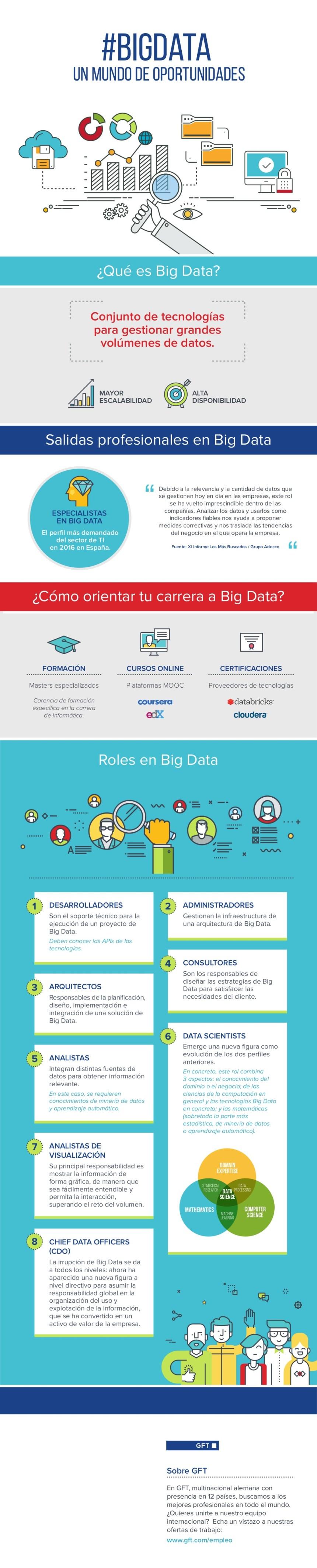 Big Data: Un Mundo de Oportunidades
