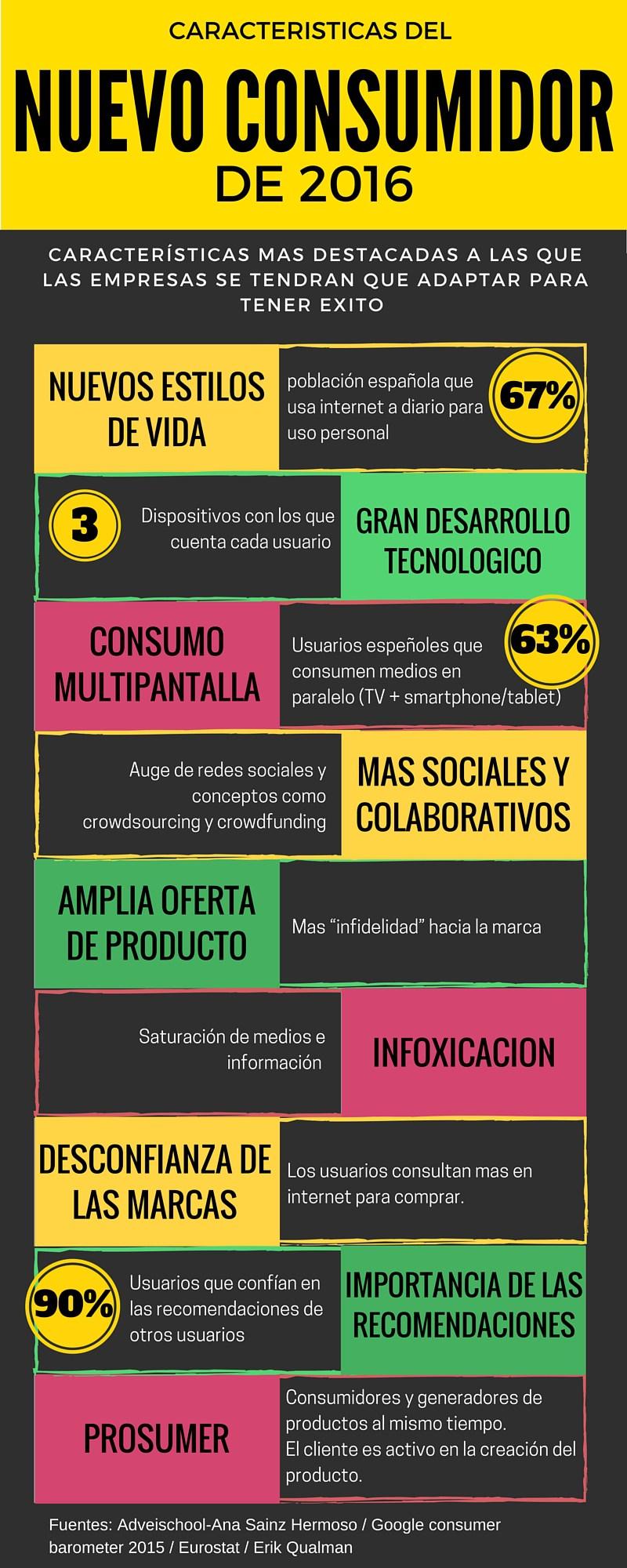 Características del nuevo consumidor