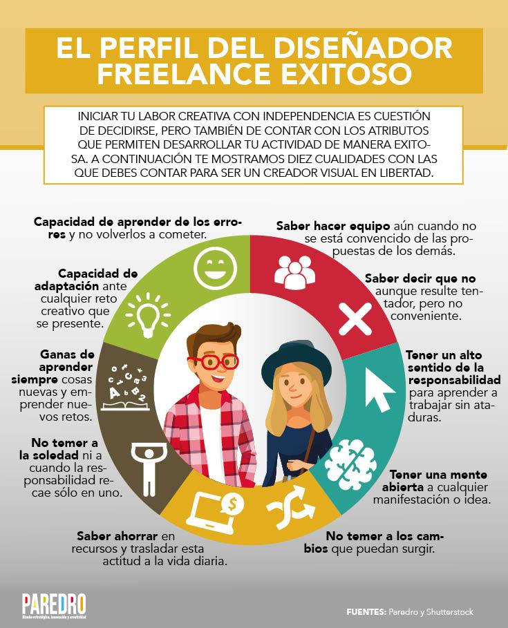 El perfil del diseñador freelance de éxito