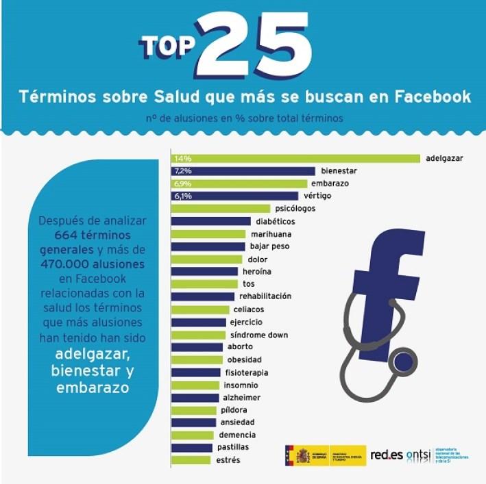 Top 25 términos más usados sobre Salud en Facebook