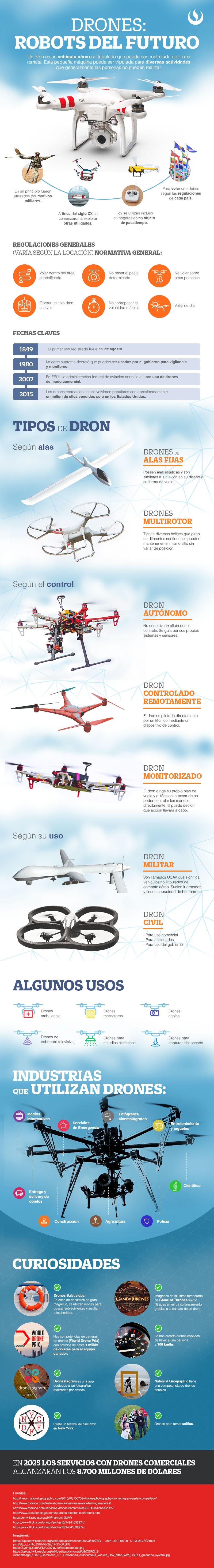 Drones:Todo lo que debes de saber