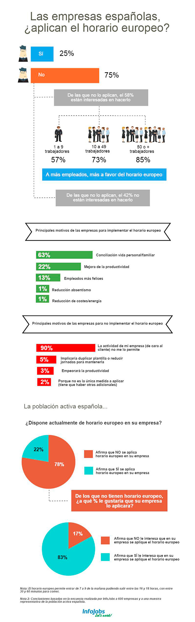horario-europeo-encuesta-infojobs-infografia