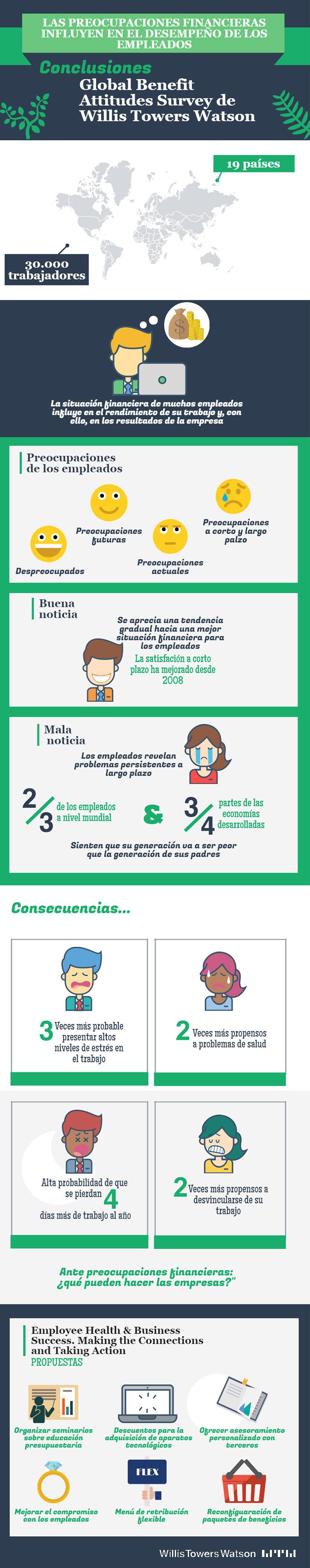 Las preocupaciones financieras reducen el rendimiento del trabajador
