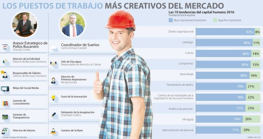 Los puestos de trabajo más creativos del mercado