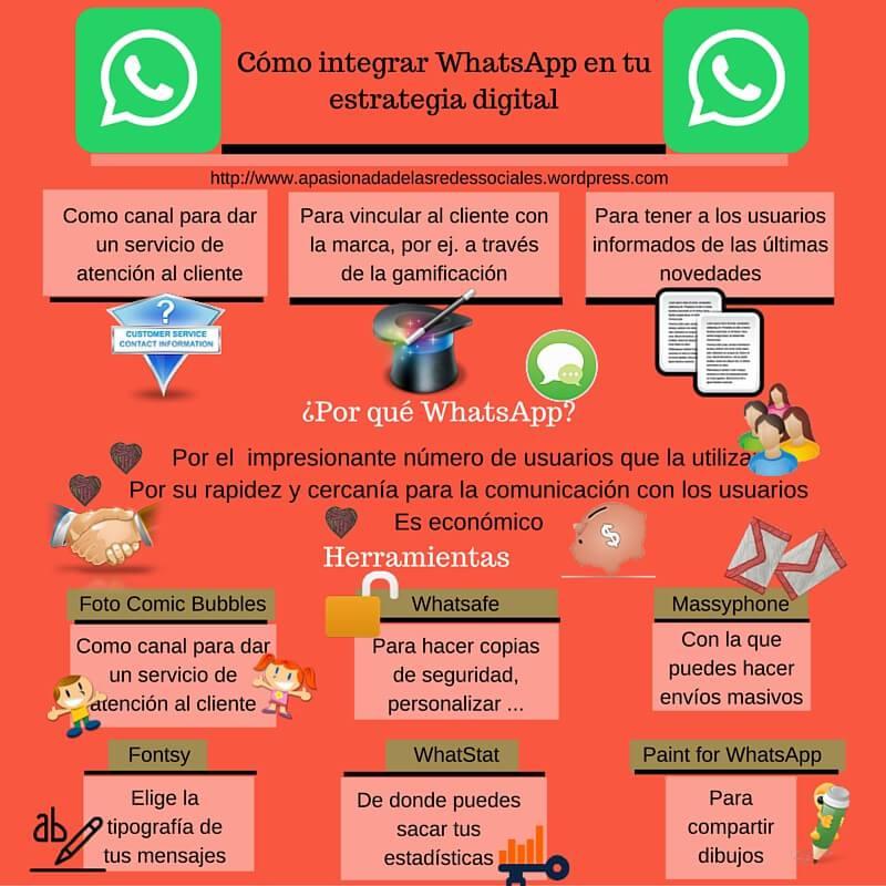 Cómo integrar WhatsApp en tu estrategia digital