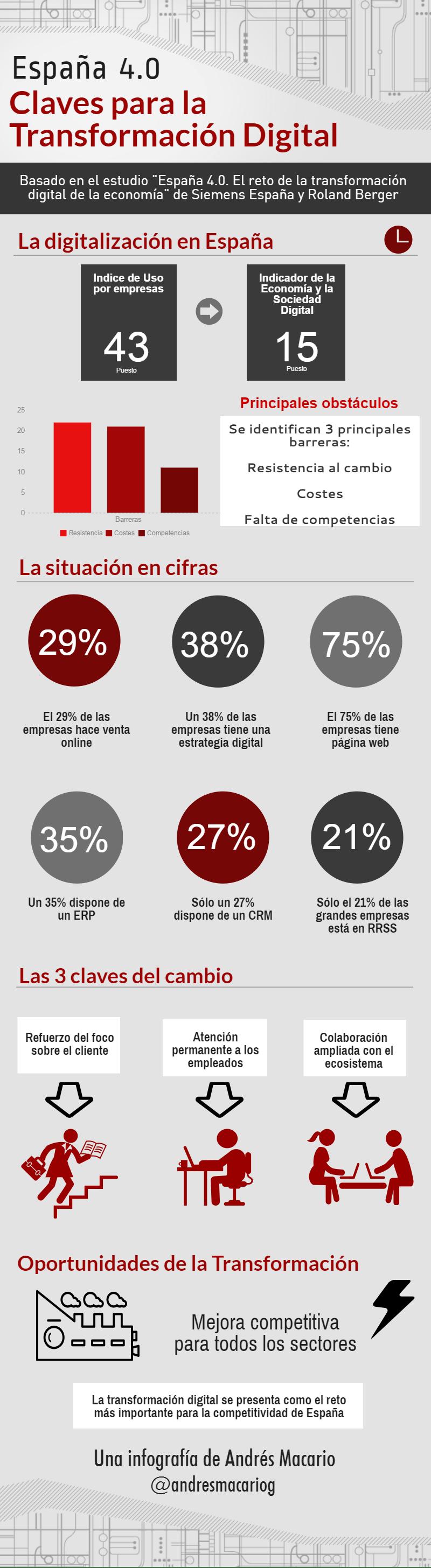 España 4.0: Claves para la Transformación Digital