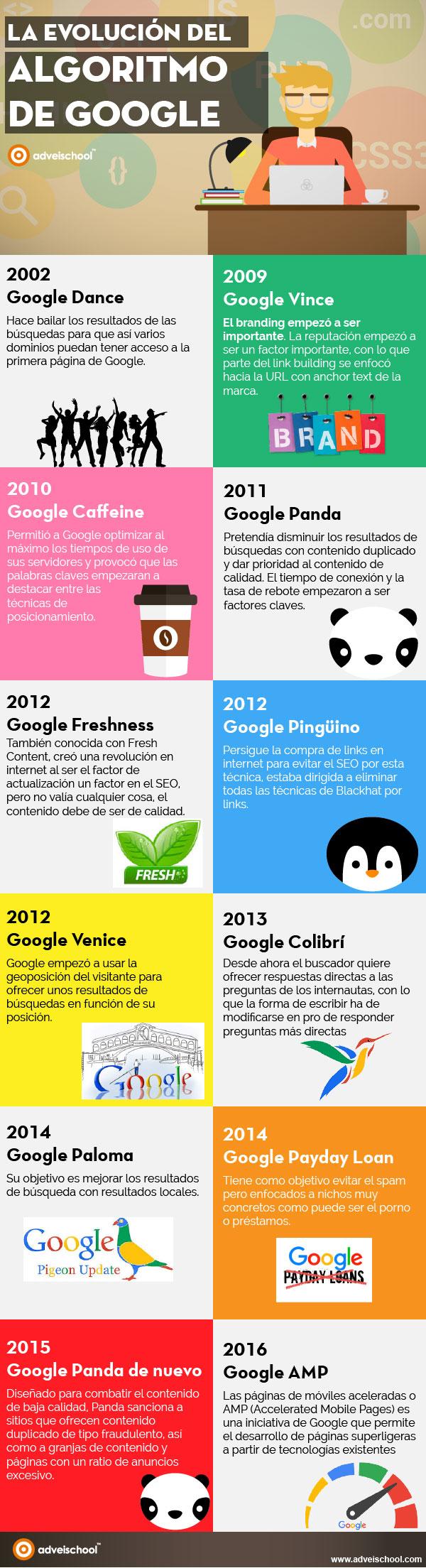 Evolución del algoritmo de Google