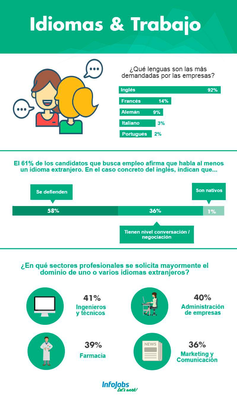 Idiomas y Trabajo