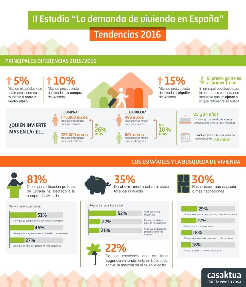 II Estudio de la demanda de vivienda en España
