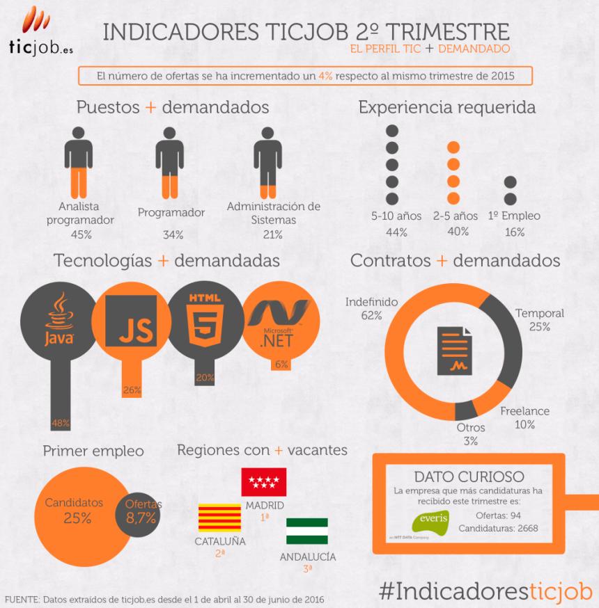 Indicadores sobre Empleo TIC en España