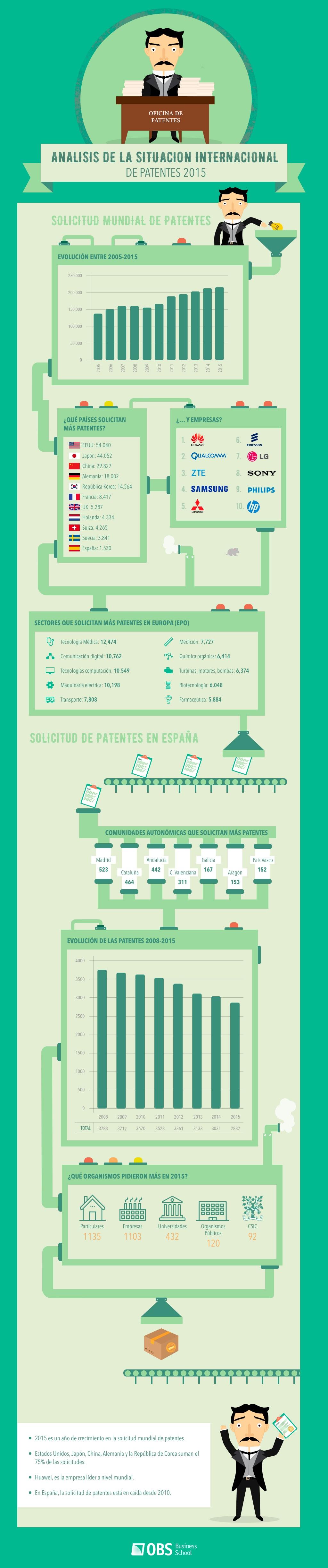 Patentes: situación internacional en 2015