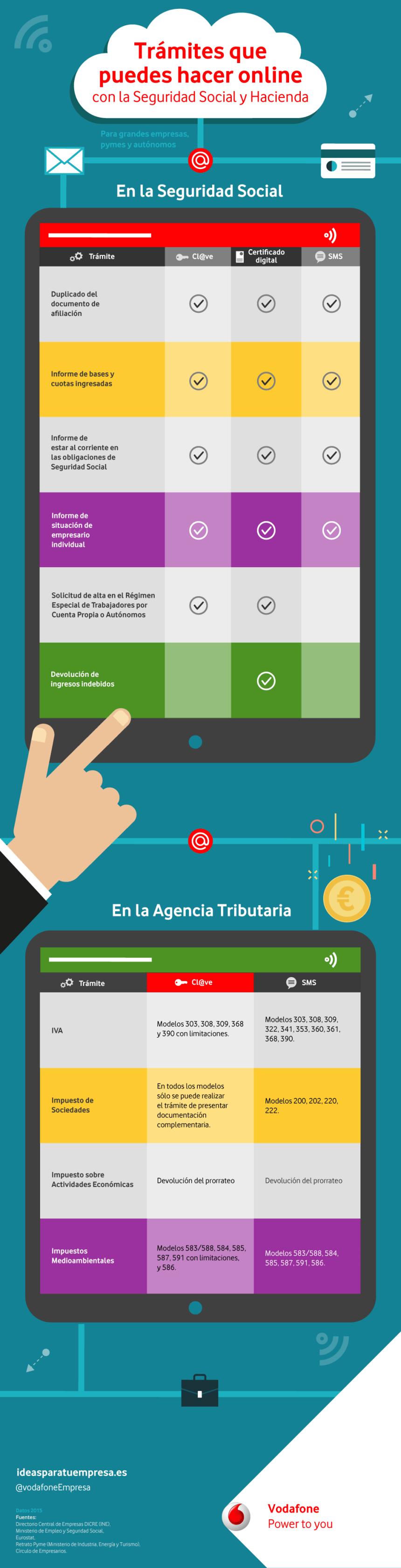 tramites-online-empresas-infografia