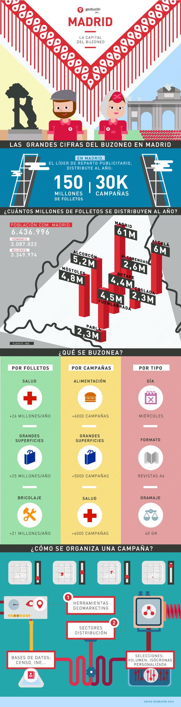 Madrid: la capital del buzones