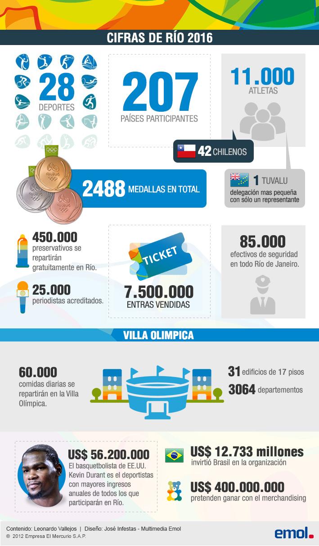 Algunas cifras de Rio 2016