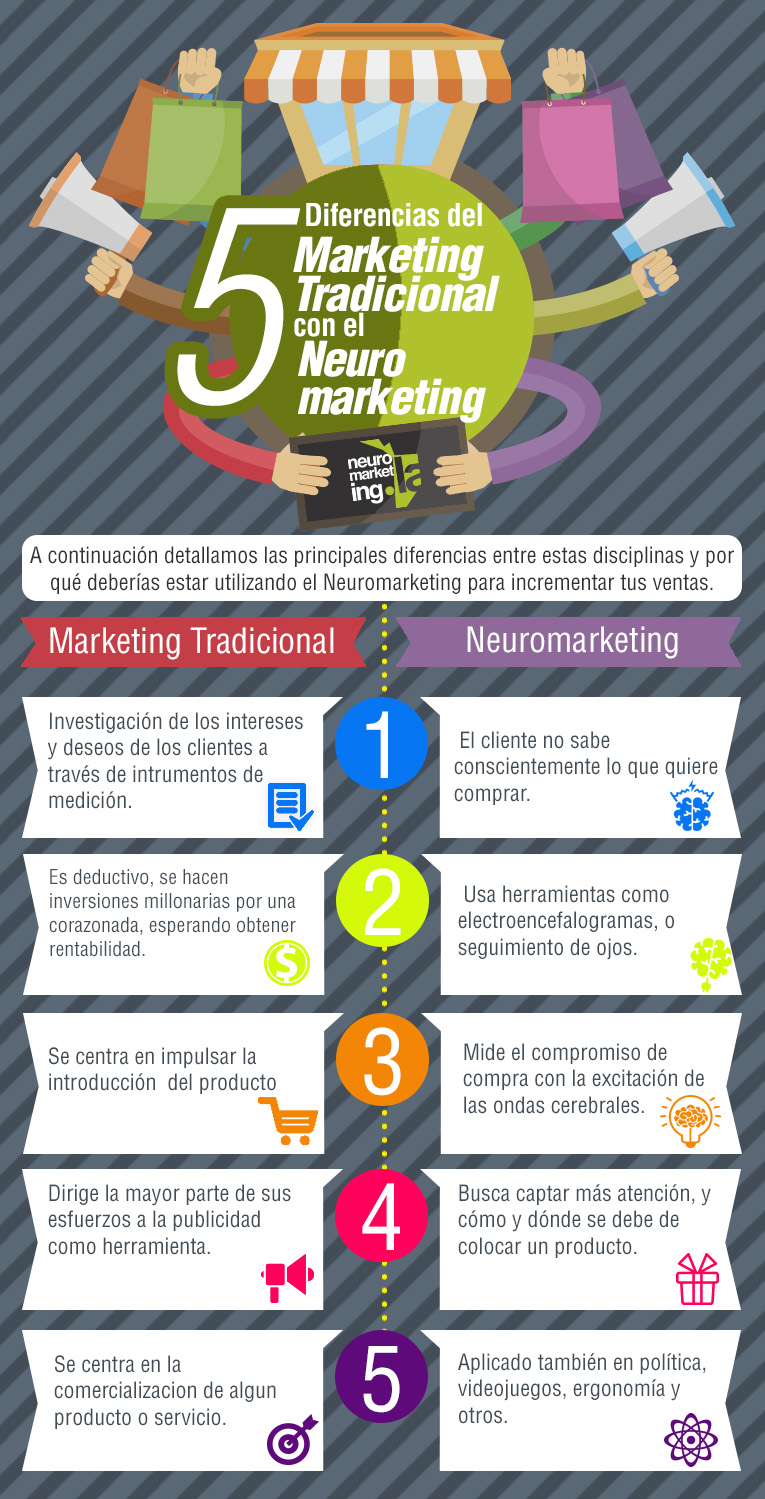 5 diferencias del Neuromarketing con el Marketing tradicional