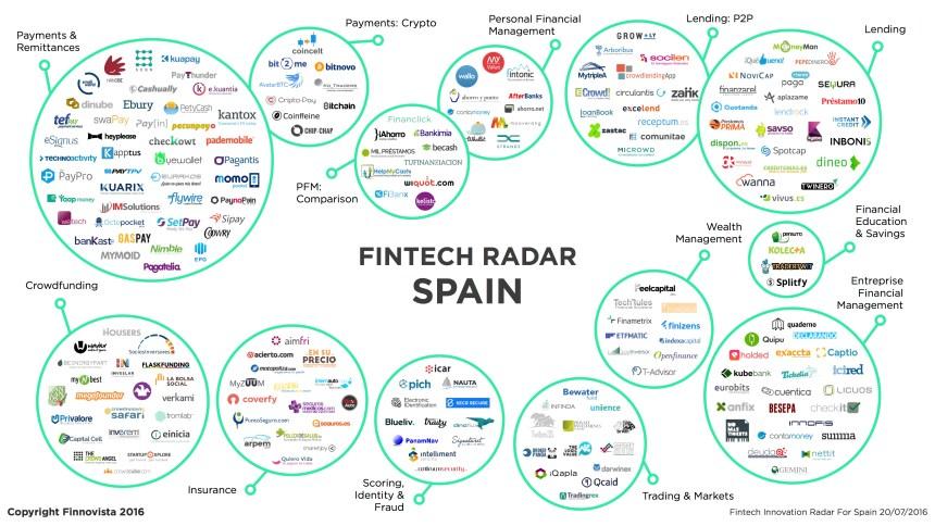 Panorama del Fintech en España
