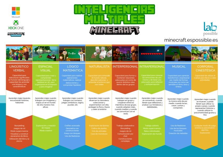 Cómo Minecraft ayuda a desarrollar las Inteligencias Múltiples