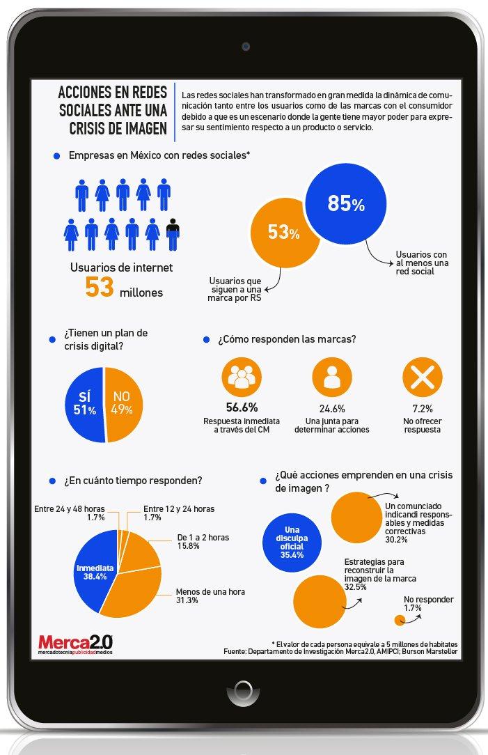 acciones-redes-sociales-crisis-de-imagen-infografia