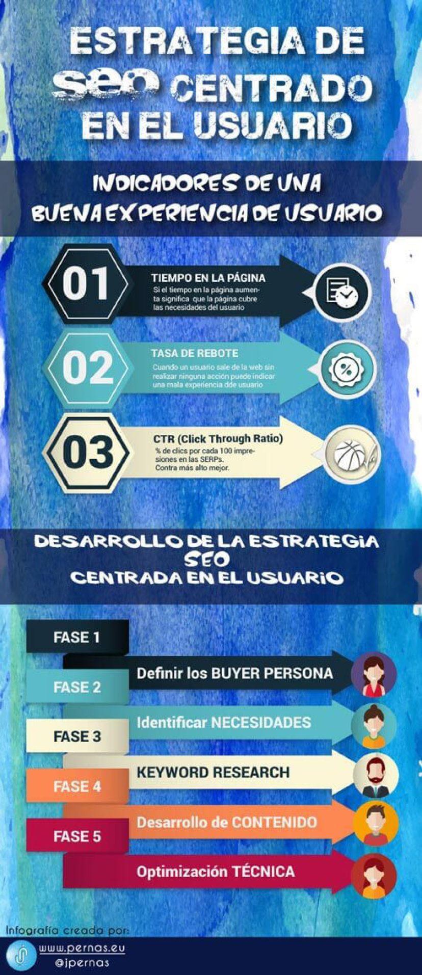 estrategia-seo-centrada-usuario-infografia