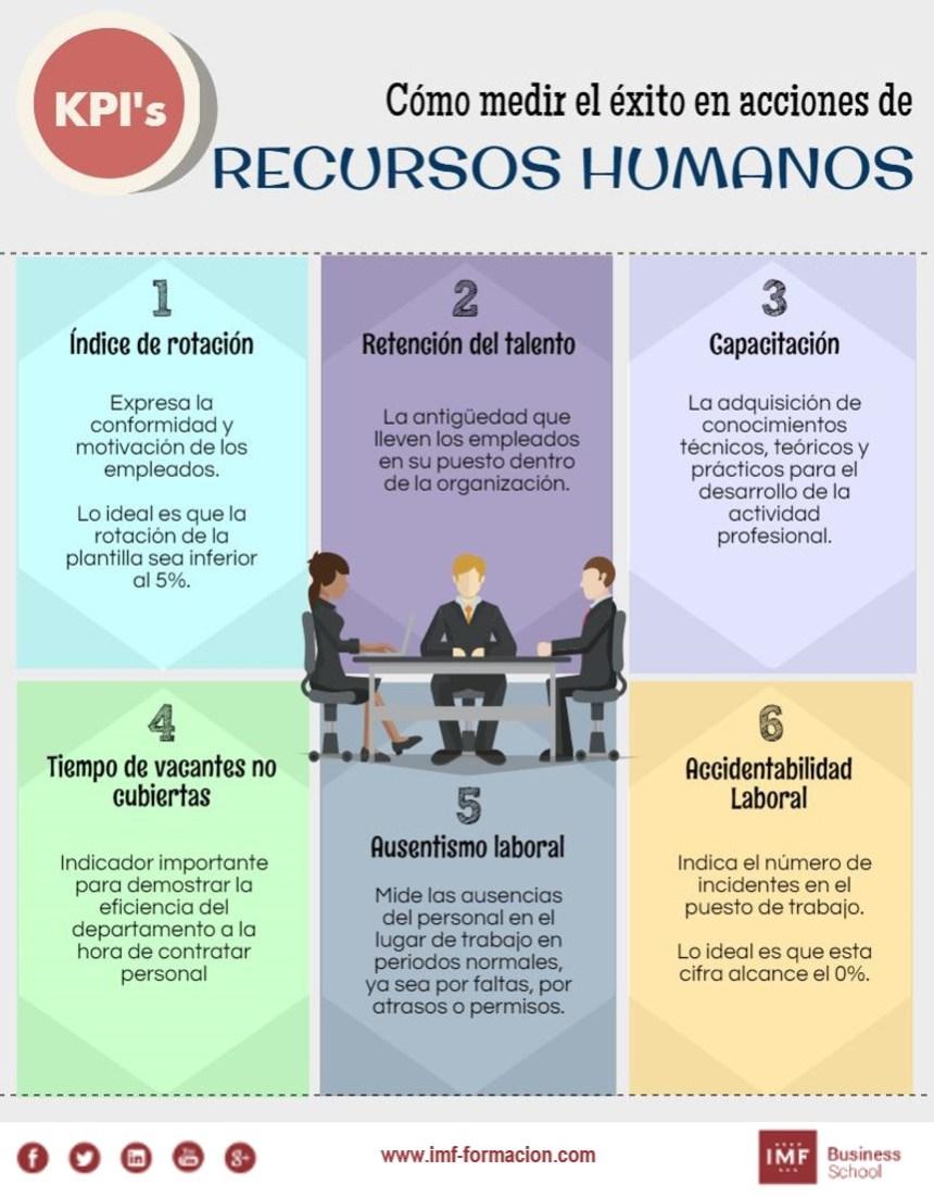 C mo medir el xito en acciones de recursos humanos infografia infographic rrhh tics y - Verti es oficina internet ...