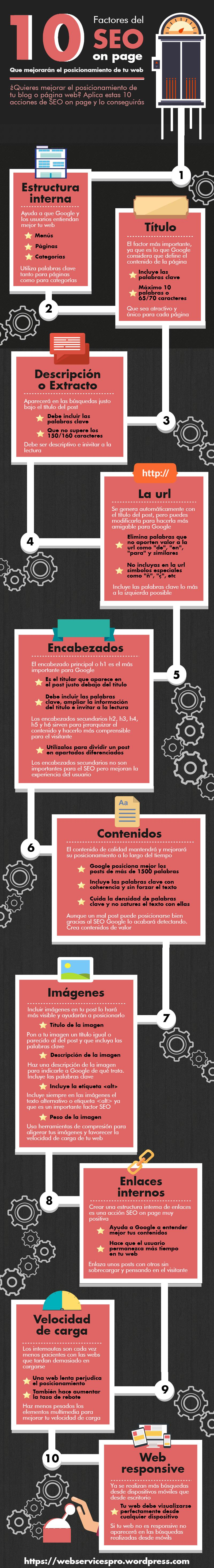 10 factores del SEO on page