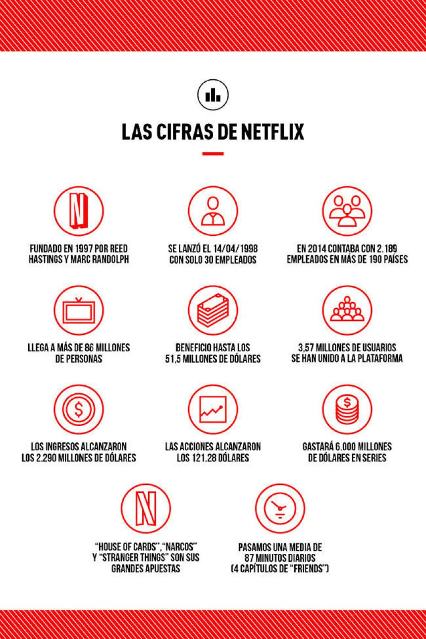 Las cifras de Netflix