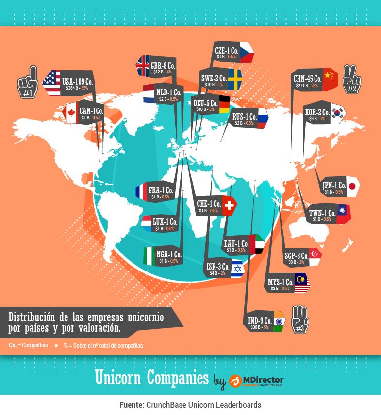 Distribución de las empresas unicornio por el Mundo