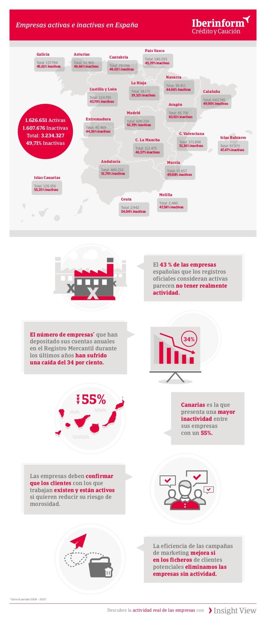 Empresas inactivas en España