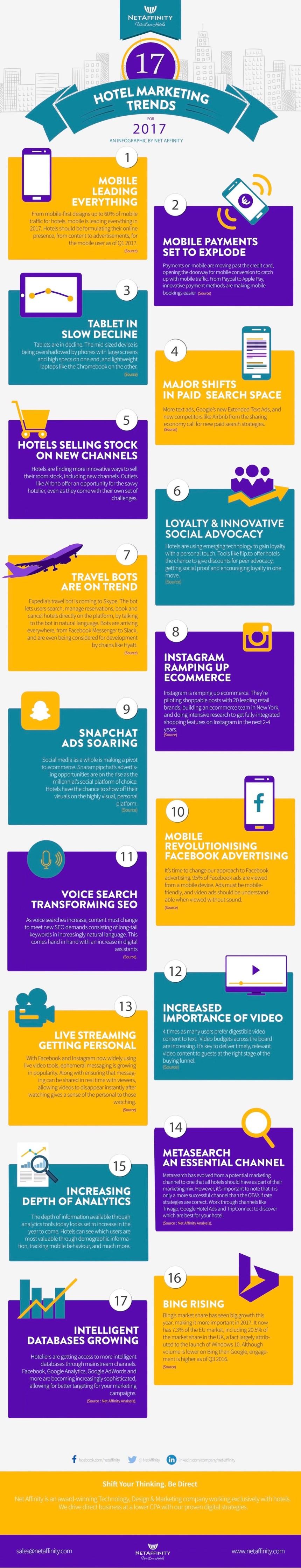 17 tendencias en Marketing Hotelero para 2017