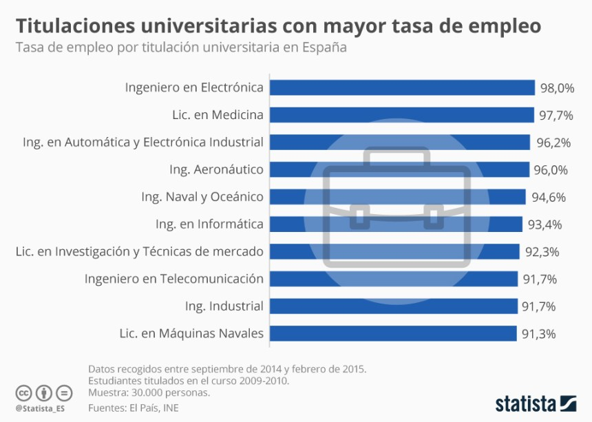 Top 10 carreras con mayor inserción laboral en España