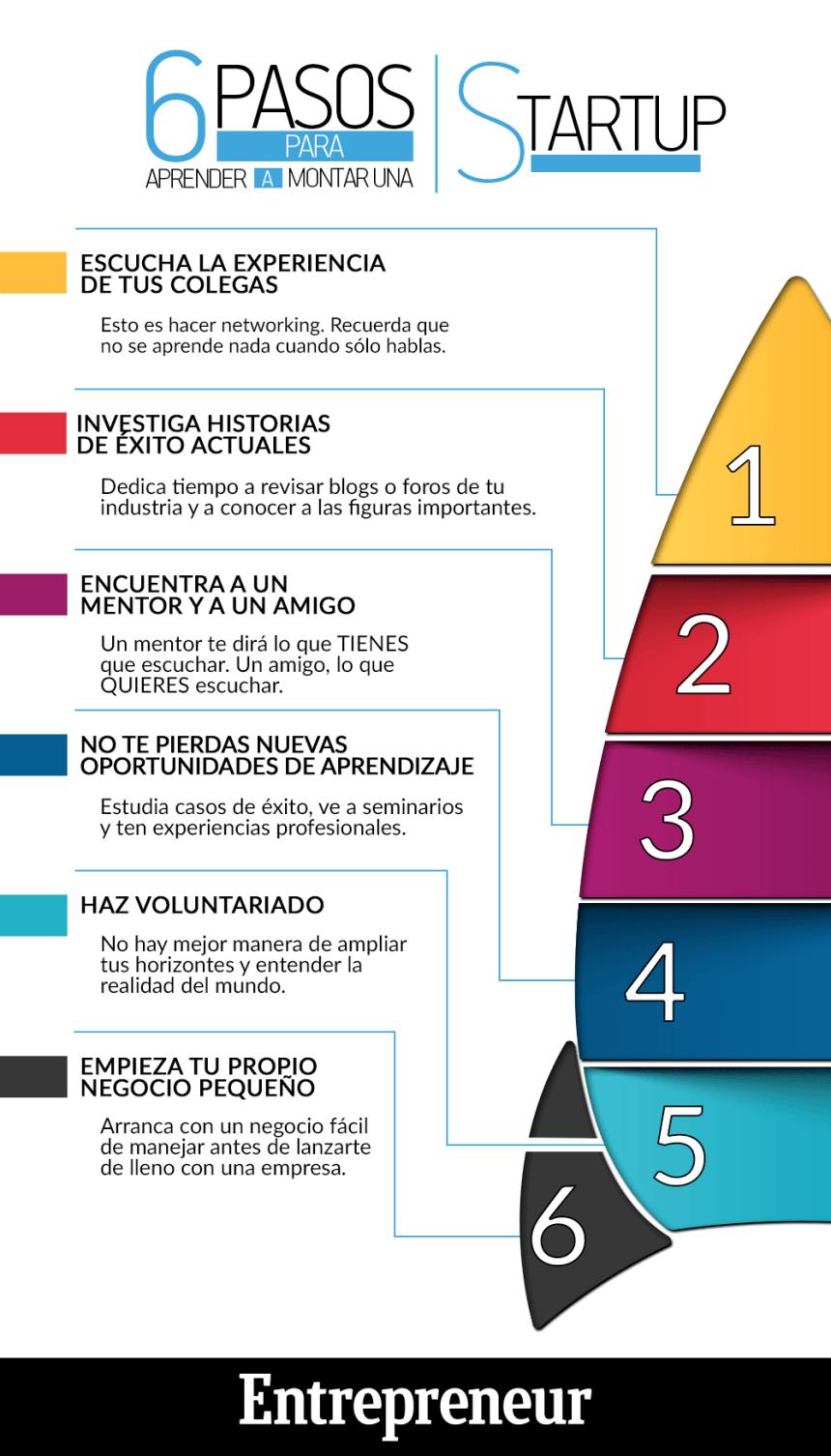 6 pasos para aprender a montar una StartUp