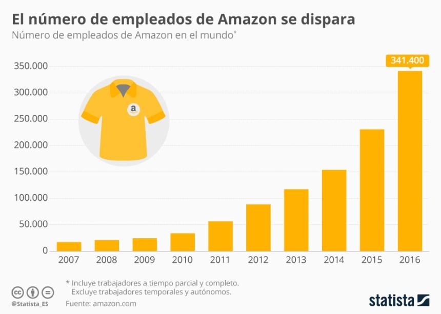 Evolución del número de trabajadores de Amazon