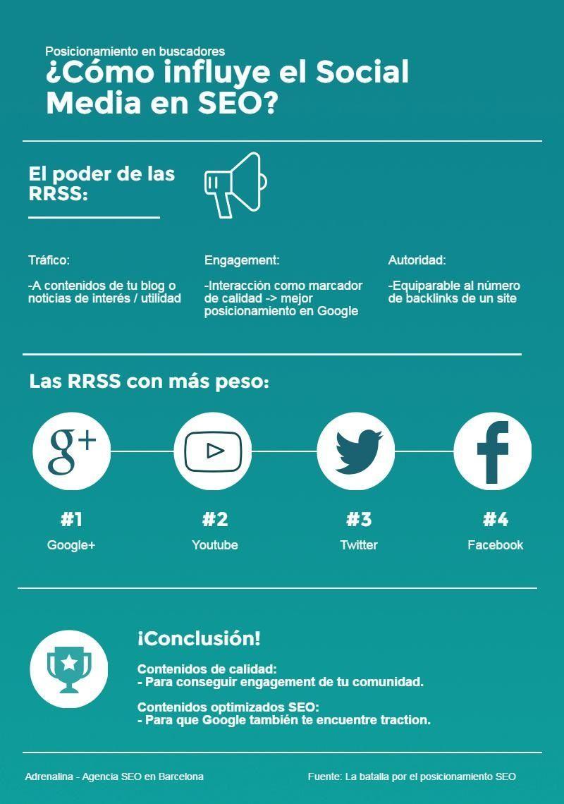 Cómo influyen las Redes Sociales en el SEO