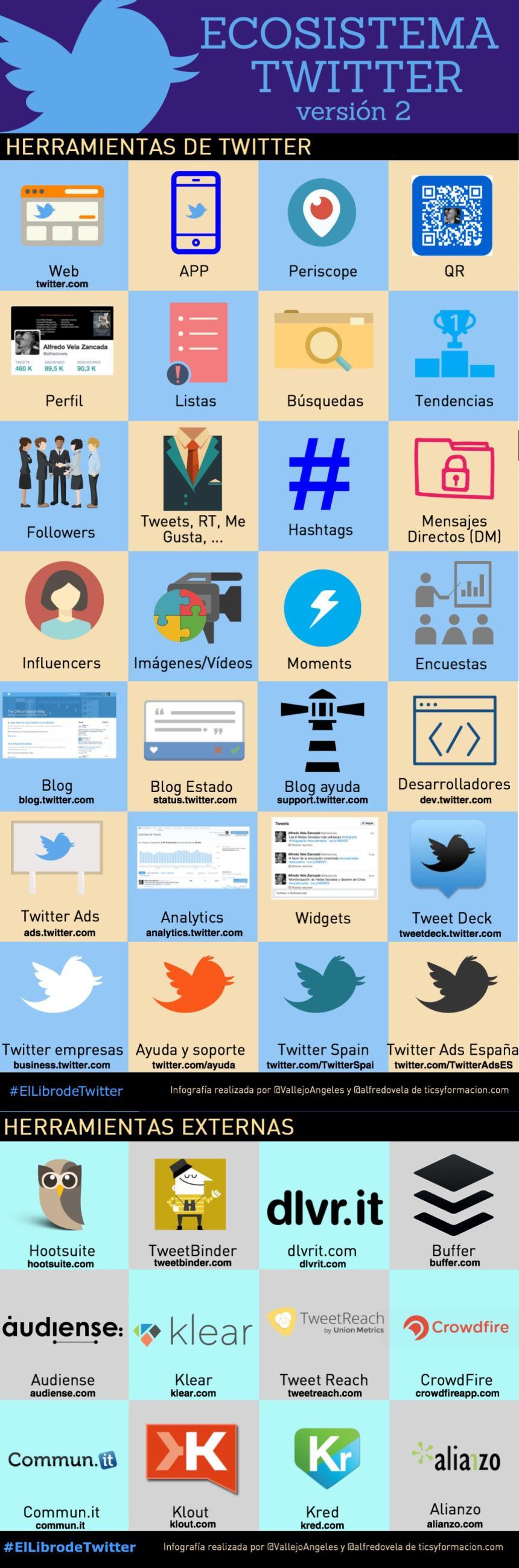 Ecosistema Twitter (versión 2)