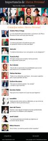 12 consejos de expertos sobre Marca Personal