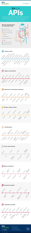 Top APIs 2016