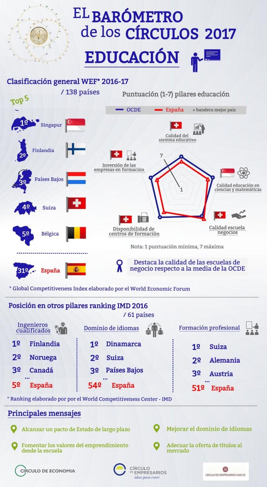 La Educación en España según el World Economic Forum