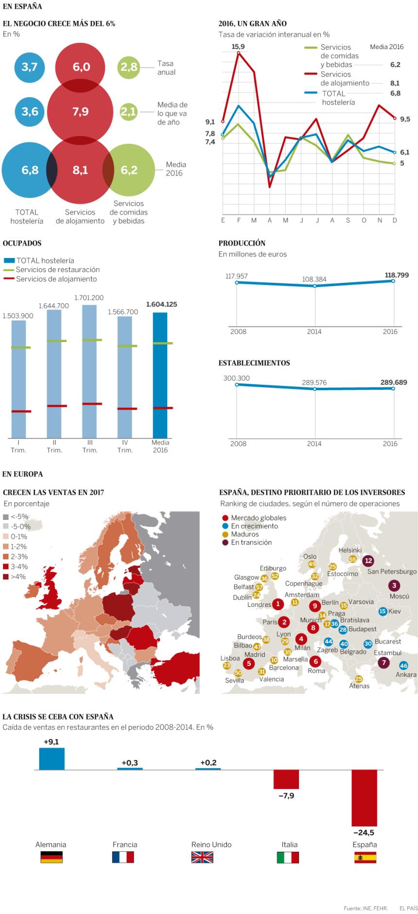 El sector de la hostelería en Europa