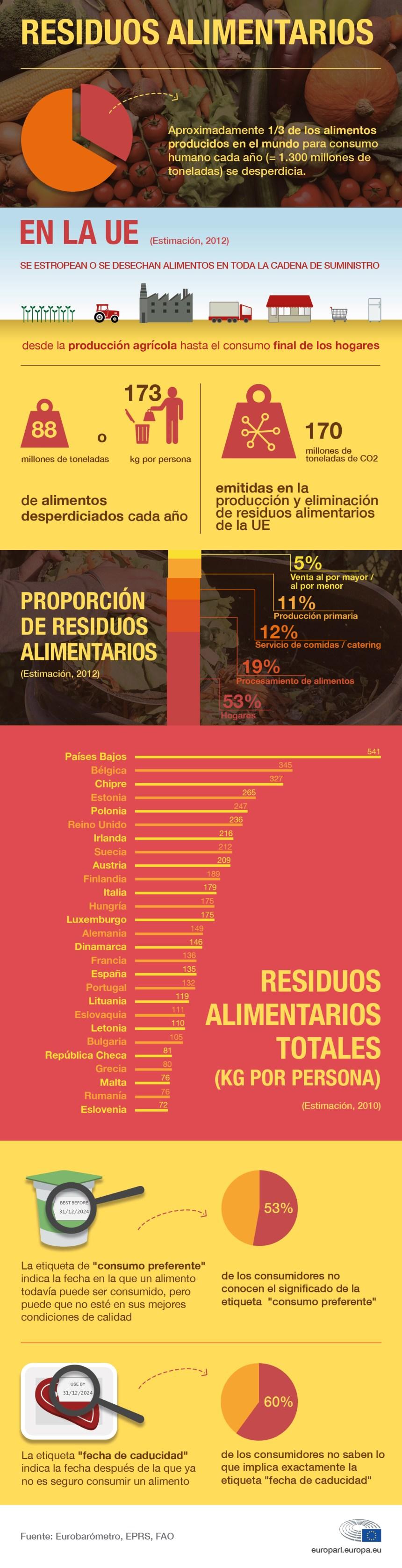 Residuos alimentarios en la Unión Europea