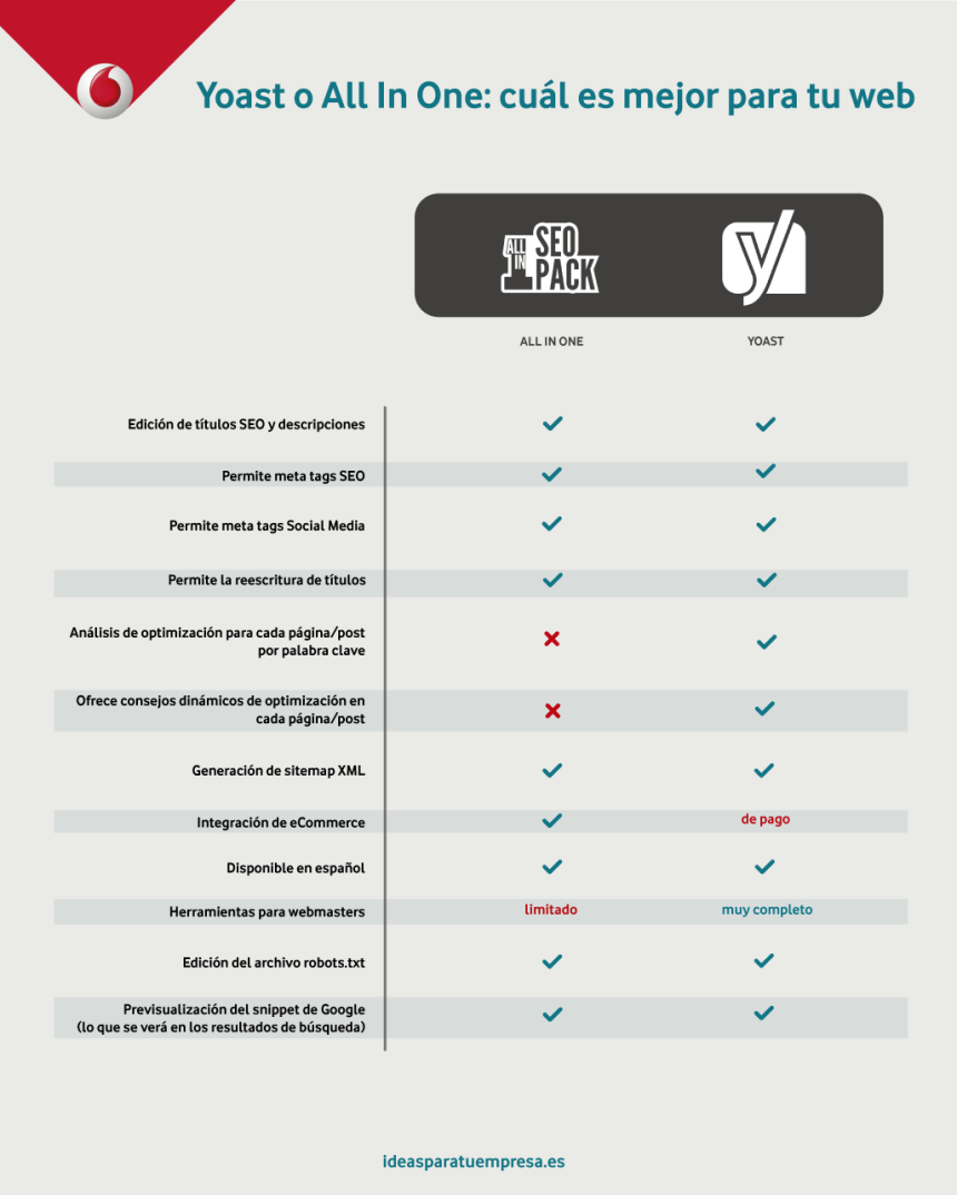 Yoast vs All in one: cuál es mejor para tu WordPress