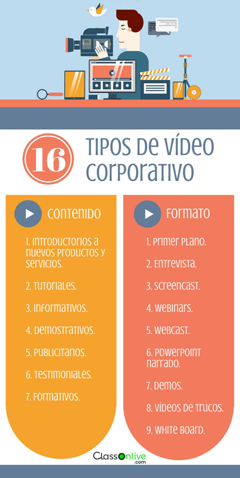 16 tipos de vídeo corporativo