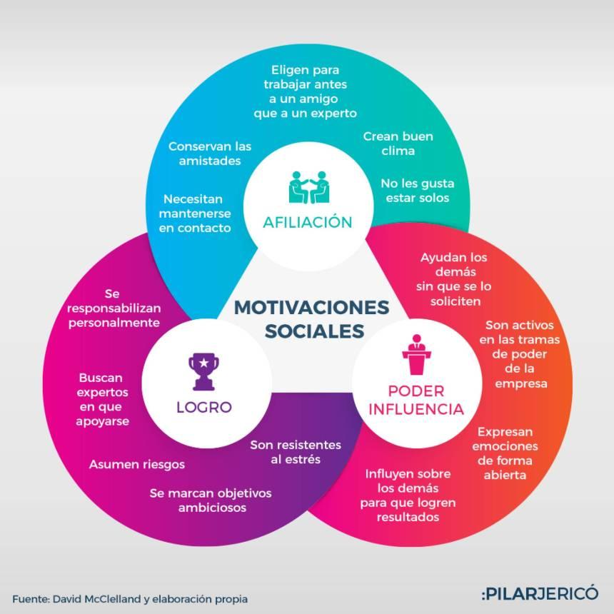 Clasificación de las Motivaciones Sociales
