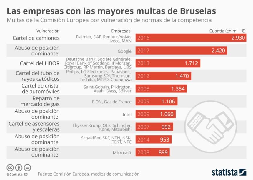 10 mayores multas a empresas por parte de la Comisión Europea