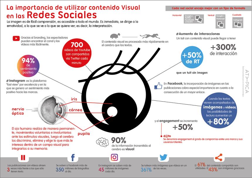 La importancia del contenido visual en las Redes Sociales