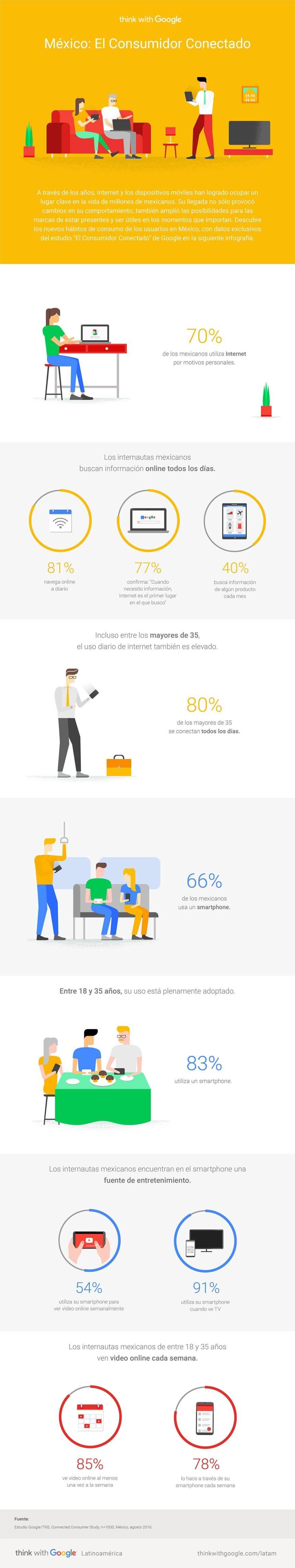 México: el consumidor conectado