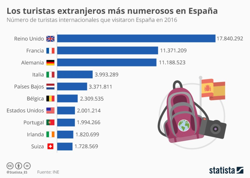 Top 10 países que más turistas aportan al turismo en España