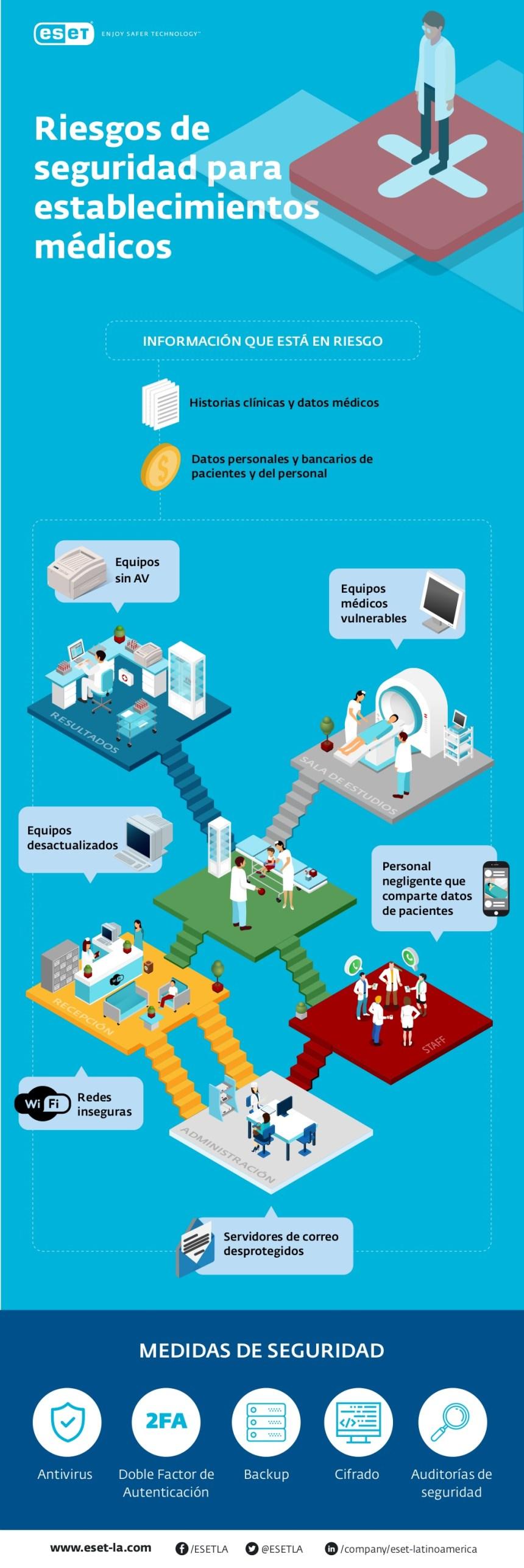 Riesgos de seguridad digital para establecimientos médicos