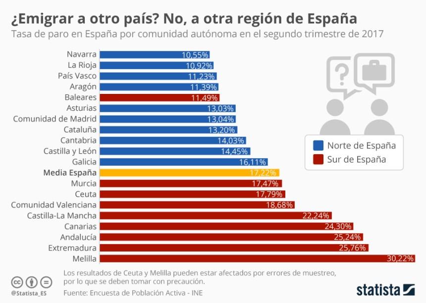 Tasa de paro por Comunidades Autónomas en España