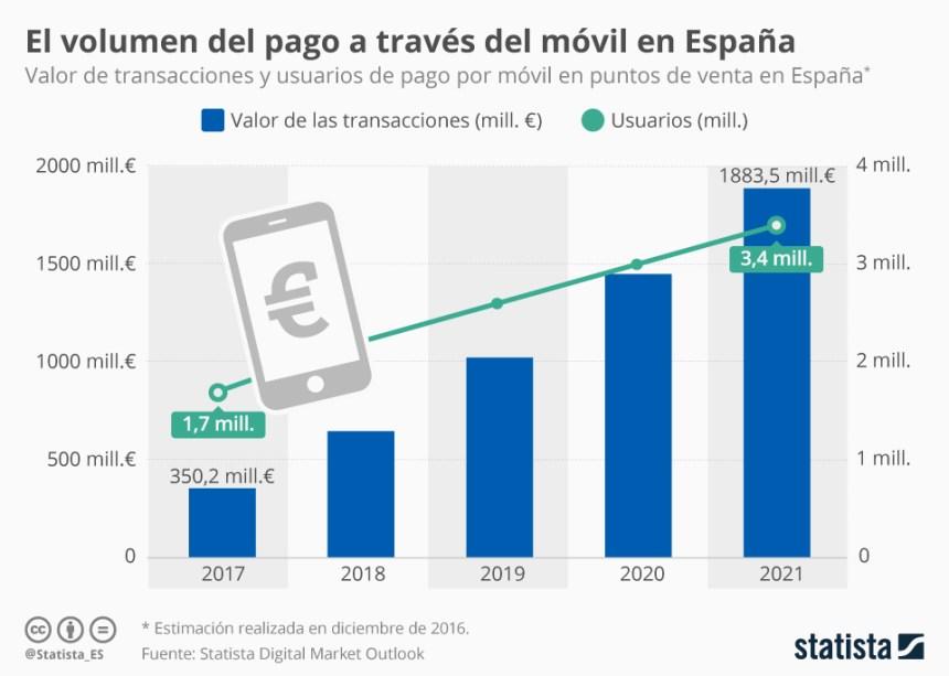 Volumen del pago móvil en España